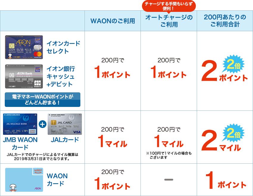 オートチャージのご利用で200円あたりのご利用ポイントが2倍!