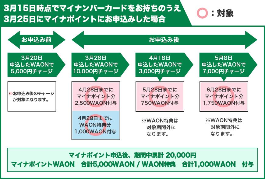 Waon チャージ ポイント マイナ マイナポイント還元のために WAON電子マネーに